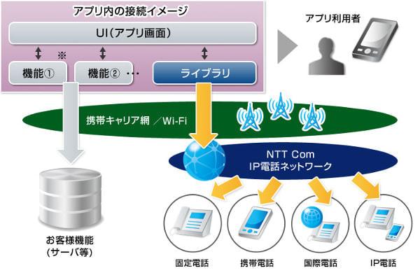 誰でも IP 電話アプリを開発できるキット、NTT Com が公開へ