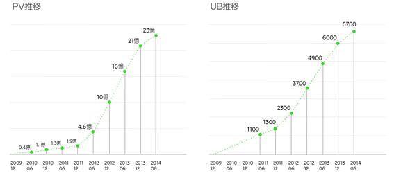 「NAVER まとめ」サービス開始5周年で、インセンティブは4億円突破、1,500万円以上獲得した人も