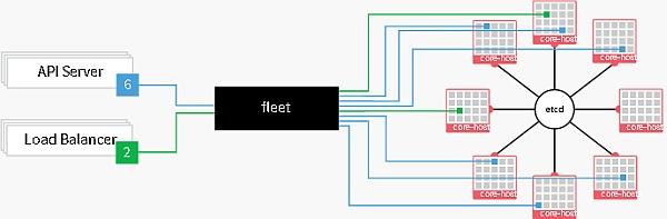 「fleet」概念図