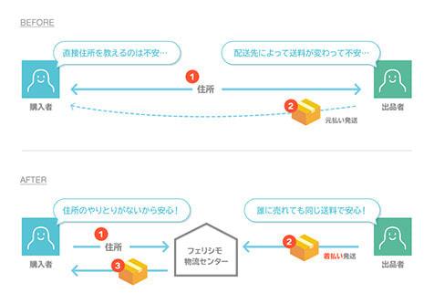 LINE のフリマアプリ、匿名で商品を受け渡し可能に、全国一律の配送料金で