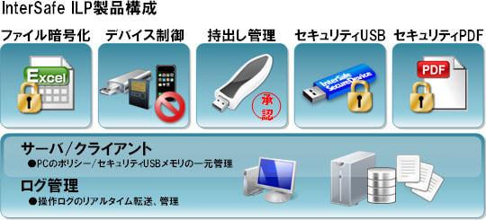 ALSI、情報漏洩対策シリーズ「InterSafe ILP」をバージョンアップ--Windows 8.1 に対応