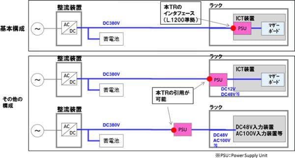 NTT、高電圧直流給電でデータセンターを節電するシステムの技術仕様を公開