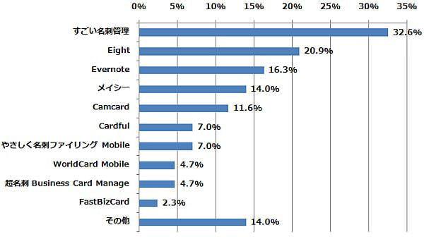 以下のうち、どのサービス/アプリを利用したことがありますか? (n=43) (2014年7月29日〜8月4日/全国10代〜60代以上のインターネットユーザー1,066人)