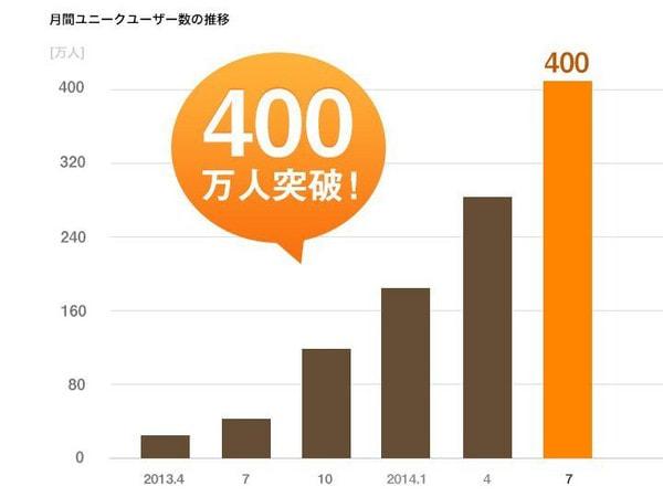 グルメ情報アプリ「Retty」、アクティブユーザー400万人に--3か月で100万人積み増す