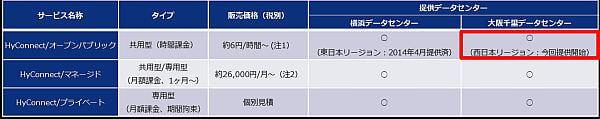 富士通 FIP、パブリック型 IaaS の「HyConnect」で西日本リージョンからのサービスも開始