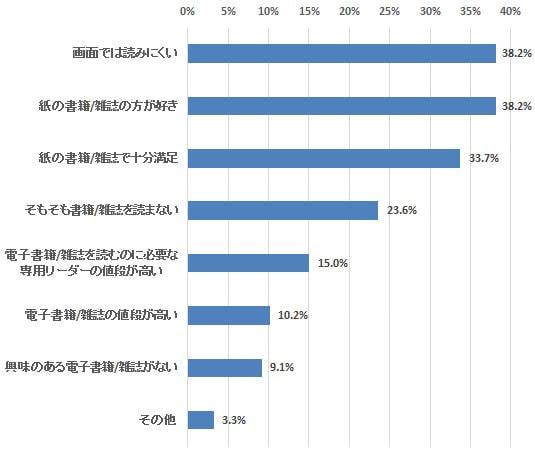 利用者が増えるどころか希望者が減る状況―定期調査「電子書籍」(12)