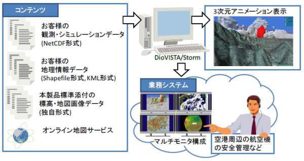 雨雲を地図と重ねて3次元表示するソフトウェア、ゲリラ豪雨の監視に