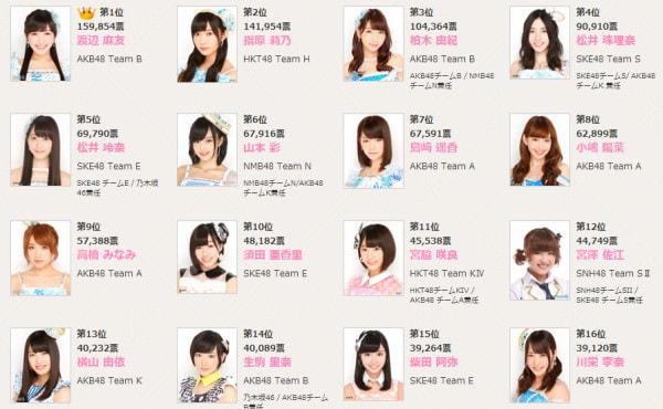 AKB48 37thシングル選抜総選挙の上位16人 (出典:AKB48 公式サイト) (c)AKS