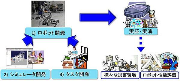 NEDO が DARPA と災害対応ロボット開発プロジェクト