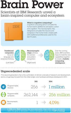 米 IBM、脳にヒントを得た非ノイマンアーキテクチャのチップ  SyNAPSE を発表