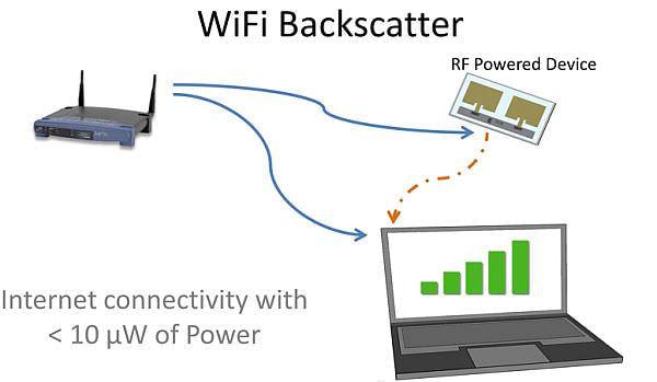 IoT へまた一歩、低電力機器でも Wi-Fi と接続できる―ワシントン大学がプロトタイプ