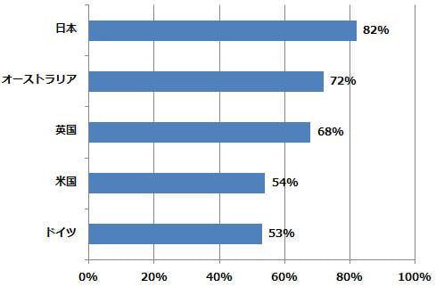 「金融データの盗難被害に遭った企業で買い物や取引を再びしますか?」 各国で「絶対にない」「まずない」と答えた人の割合 4,500人を超えるンターネット利用者を対象に実施(2014/6/24-7/4)
