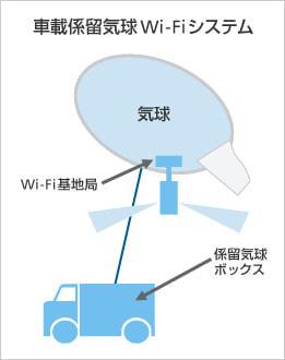 車載係留気球 Wi-Fi システム