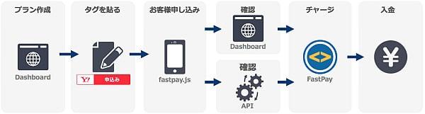 ヤフー、「Yahoo!ウォレット FastPay」で継続課金機能を提供--定期的な課金に対応