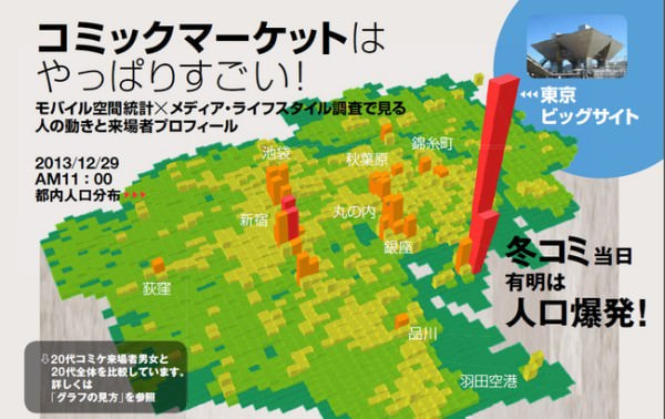 「コミックマーケットはやっぱりすごい!」、「コミケ85」初日は有明に新宿の3倍の人がいた!