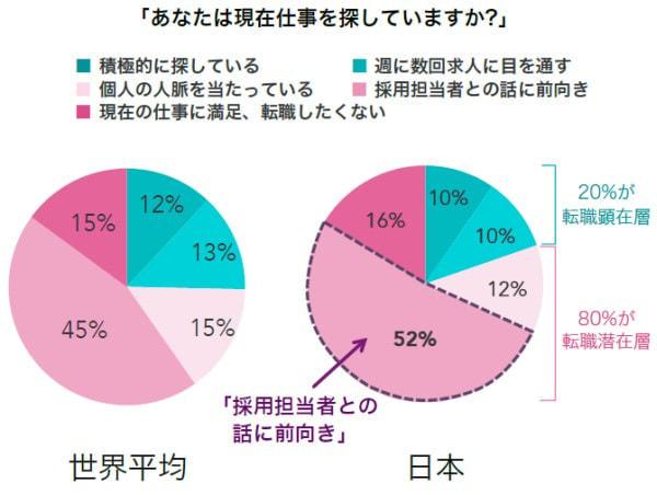 日本のサラリーマンは転職に対して「草食系」、現職に不満を持つ人が多い、LinkedIn 調べ