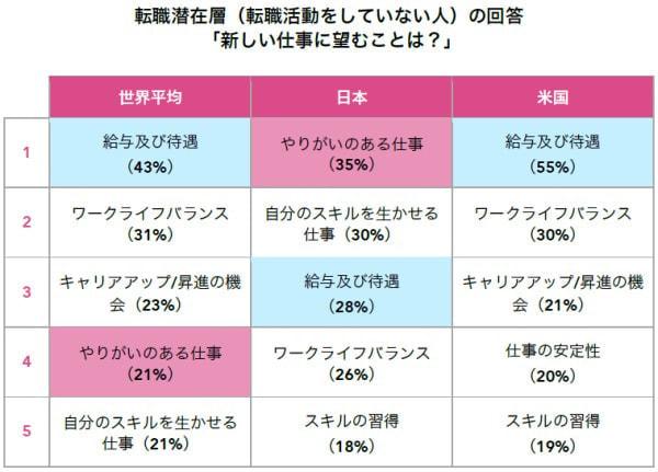 日本のユーザーは仕事にやりがいを求めている (出典:LinkedIn)