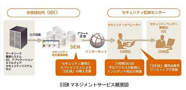 富士通システムズ・イースト、セキュリティ脅威の即時検知に対応したサービスを提供開始