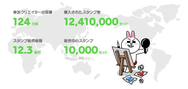 「LINE Creators Market」の販売額は3か月で12億超、上位10スタンプの平均は2,230万円