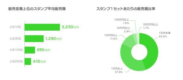 上位10スタンプの販売額は平均2,230万円