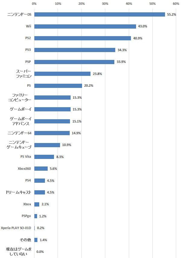 発売直前の「Xbox One」、購入希望者は3.5%止まり―定期調査「ゲーム機/スマホ ゲーム」(8)