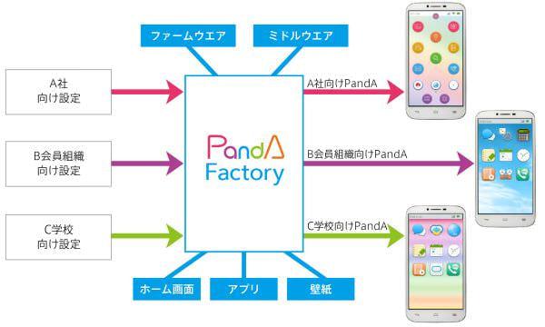 スマートフォンを革新したい freebit mobile、オリジナルサービスができる「パートナープログラム」を開始