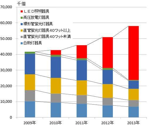 照明器具市場の構成(2009年〜2013年)  出典:経済産業省