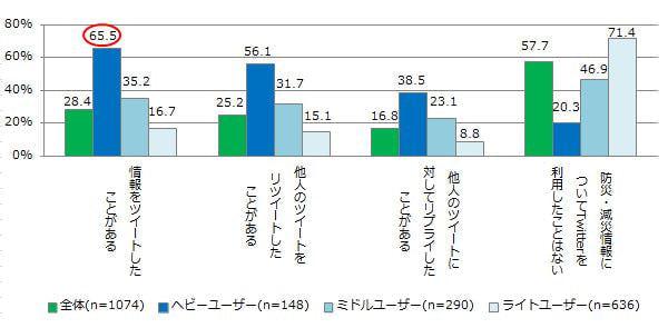防災にも役に立つ Twitter、NTT コム オンラインの調査結果から