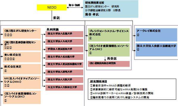 実施体制図