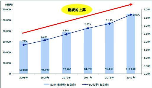 越境 EC 利用率の高い中国、日本国内の消費者向け電子商取引市場規模は11.2兆円―経産省調査