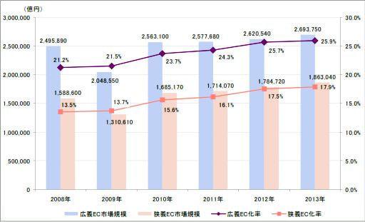 日本の BtoB-EC 市場規模の推移(出典:経済産業省)