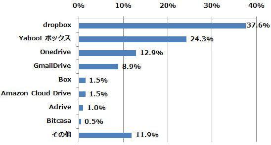 どのオンラインストレージサービスを最も利用している/利用していましたか? (n=202) (2014年8月18日〜8月21日/全国10代〜60代以上のインターネットユーザー1,077人)