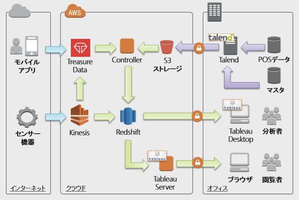 クラスメソッドが AWS やトレジャーデータ、Talend など複数ソリューションを組み合わせたビッグデータ活用パッケージサービスを開始