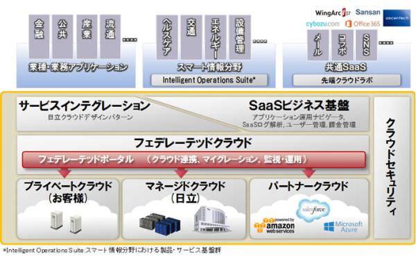 日立、「フェデレーテッドクラウド」で AWS や Azure にもシームレスに接続