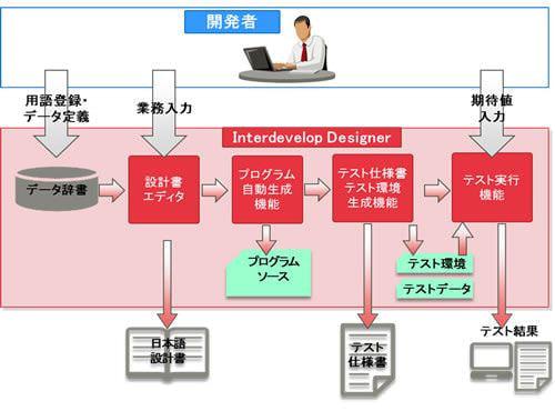 もうプログラマーはいらない? 富士通がプログラミング不要の業務プログラム開発支援ツールを販売