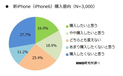 3割超が「iPhone 6」購入に興味あり、その4割が「5.5インチ」を希望
