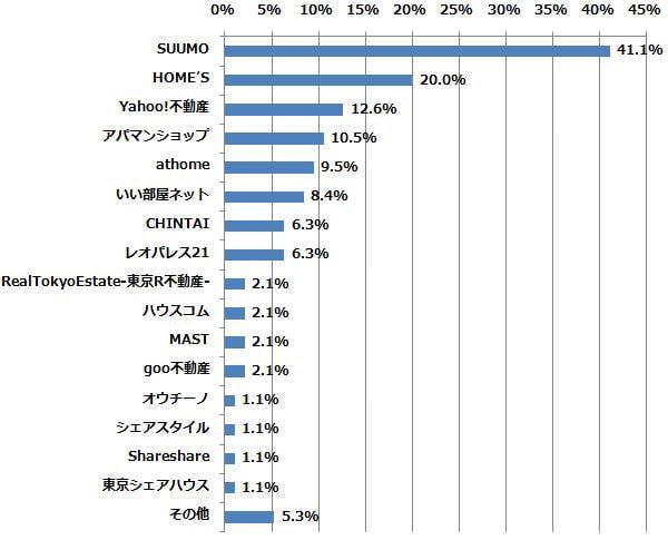 お気に入りの不動産サイトは、以下のうちどれですか? (n=95) (2014年9月1日〜9月3日/全国10代〜60代以上のインターネットユーザー1,057人)