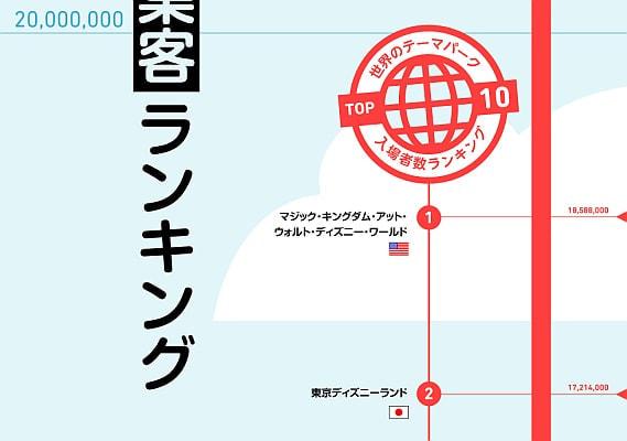 東京ディズニーランドは世界2位に