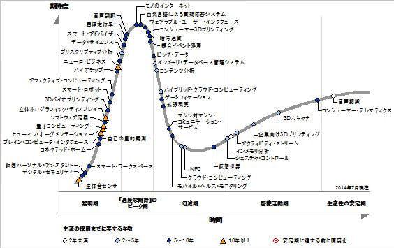 デジタルビジネスに向けた動きが中心テーマに―米ガートナーが「ハイプ サイクル 2014年」を発表