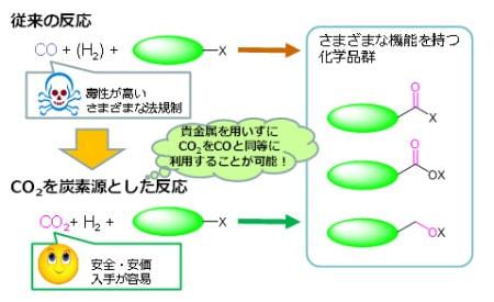 産総研、分子状ニッケル化合物で二酸化炭素の資源化に成功