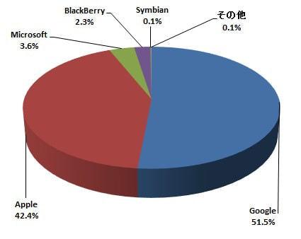 スマートフォン プラットフォーム別シェア (comScore のデータから作成)