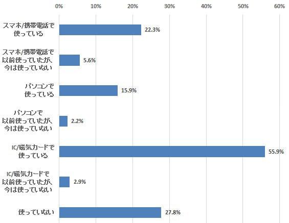 電子マネー利用者の6.6%がKDDI「au WALLET」ユーザー―定期調査「新電子マネー」(2)