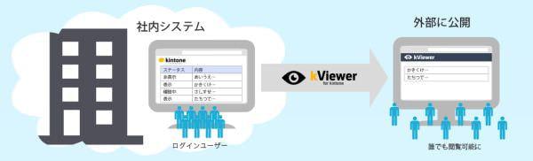 サイボウズスタートアップス、kintone のデータを外部に公開できる「kViewer」サービス
