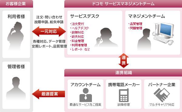 ドコモ、法人ユーザーの情報1,053人分が流出か、社員の個人宅住所など