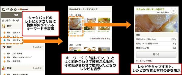 小売業の販促を支援--クックパッド、食のトレンド把握サービス「たべみる Lite」を提供開始