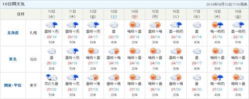 「tenki.jp」、10日間天気予報の一覧機能を追加
