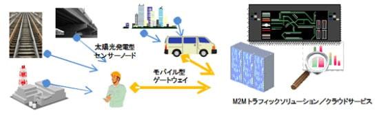 日立、M2M ネットワーク機器「太陽光発電型センサーノード」および「モバイル型ゲートウェイ」を製品化