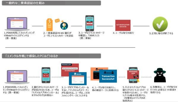 トレンドマイクロ、ワンタイムパスワード導入の金融機関を狙うサイバー攻撃を確認