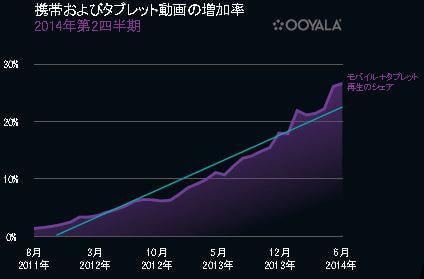 ウーヤラが 2014年 Q2「Ooyala Global Video Index」を公開、モバイル端末で動画を視聴する人が増加