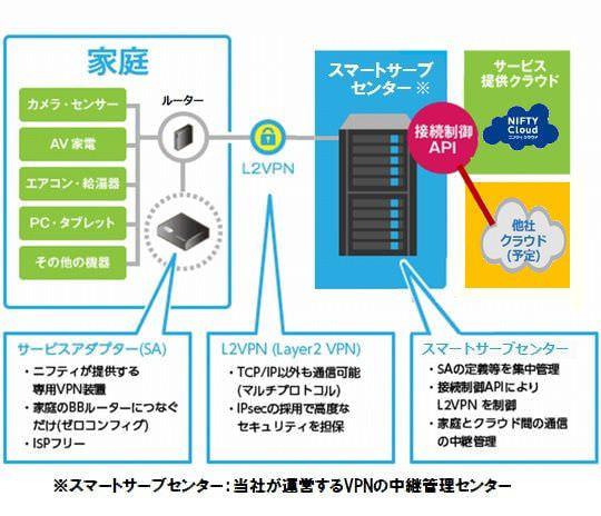 ニフティが「スマートサーブ」をサービス事業者に販売、ホームネットとクラウドを VPN 接続